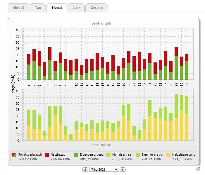 PV Bilanz März