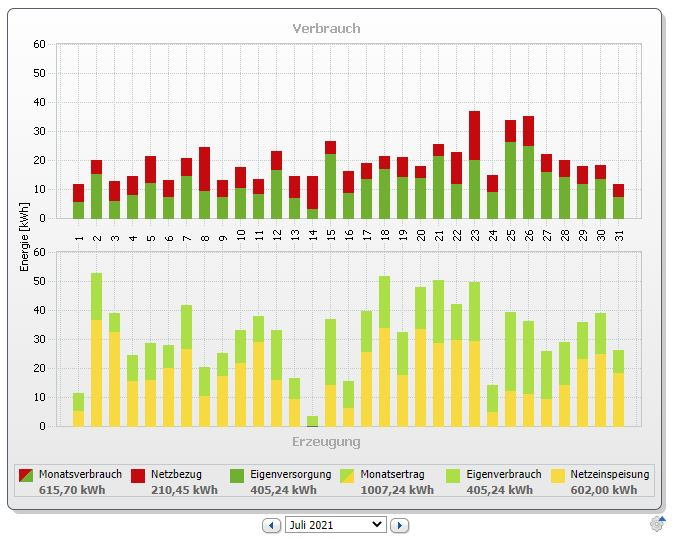PV-Bilanz im Juli