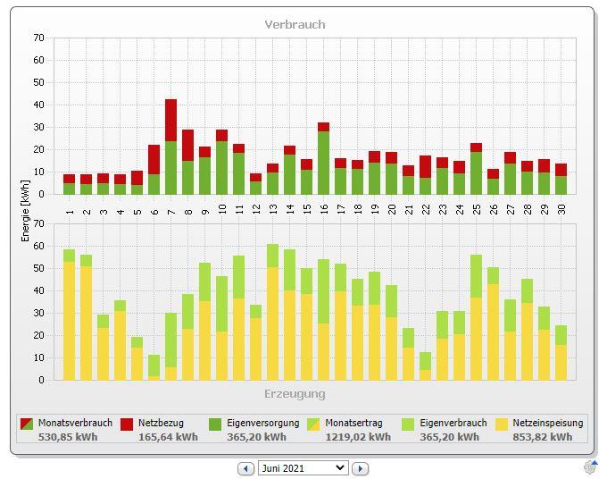 PV Bilanz im Juli